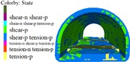 Lining displacement, stress, elastoplastic state (12 m excavation interval)
