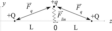 Localization process of +q charge in field of linear and Coulomb forces