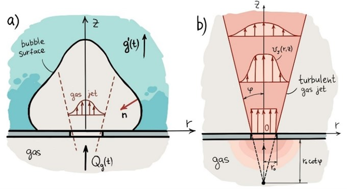 a) Schematic drawing of a bubble formed, b) structure of the turbulent gas jet inside a bubble