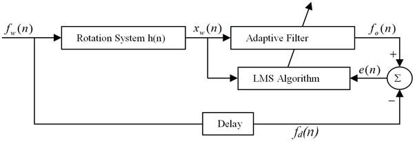Schematic diagram of SISO system delay inverse model establishment