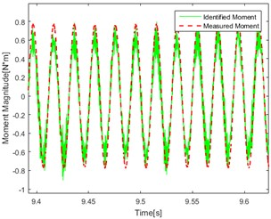The identification results of the rotating shaft system