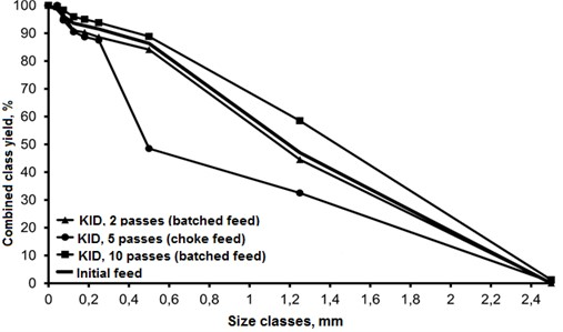 Particle-size composition of KID crushing products