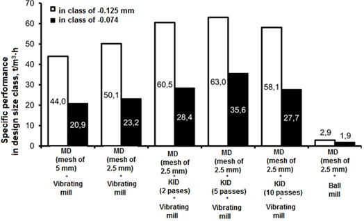 Specific mill performance indicators by the particle size classes of less than 125 and 74μm, depending on the process flow and equipment operation modes