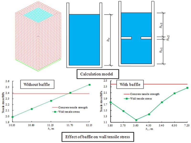 Seismic responses of concrete rectangular liquid storage structure with large height-width ratio