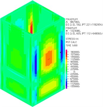 Stress of wall parallel to X-axis
