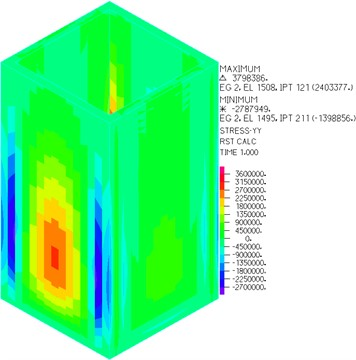 Stress of wall parallel to Y-axis