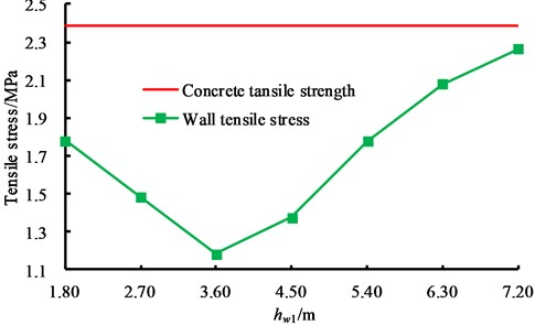 Influence law of baffle position on tensile stress of wall panel