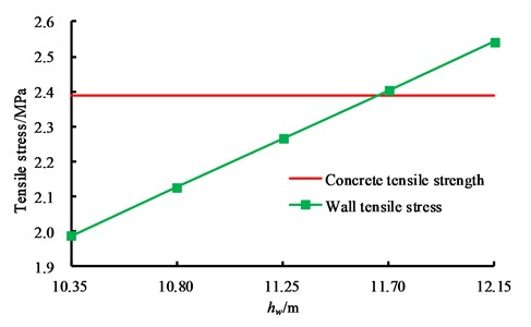 Variation law of wall tension stress with the liquid level height