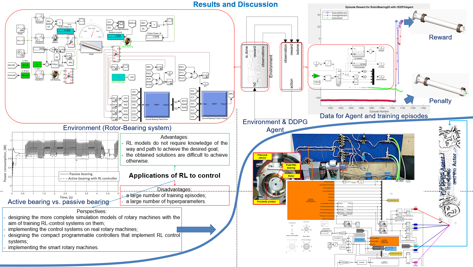 Machine learning for rotating machines: simulation, diagnosis and control