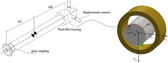 Calculation schematic of a rotor-bearing test rig with a fluid-film bearing