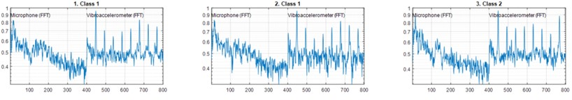 Random samples of two classes dataset with normalized measurements  results from the microphone and from one of the vibroaccelerometers
