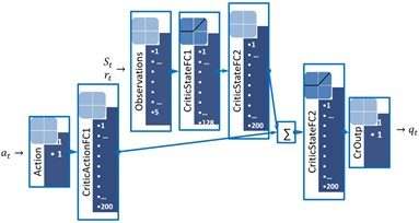 The DDPG networks architectures: a) the actor network and b) the critic network [2]