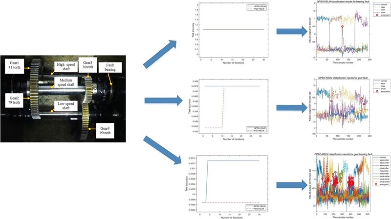 Gearbox fault diagnosis through quantum particle swarm optimization algorithm and kernel extreme learning machine