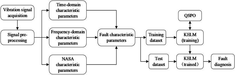 The process of fault diagnosis of gearbox based on QPSO-KELM
