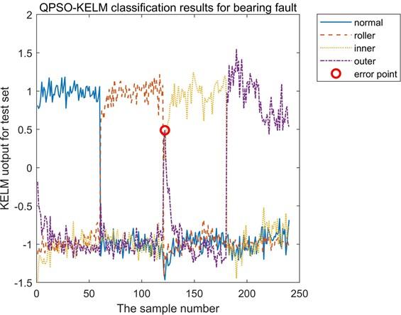 Classification results of bearing test dataset based on QPSO-KELM