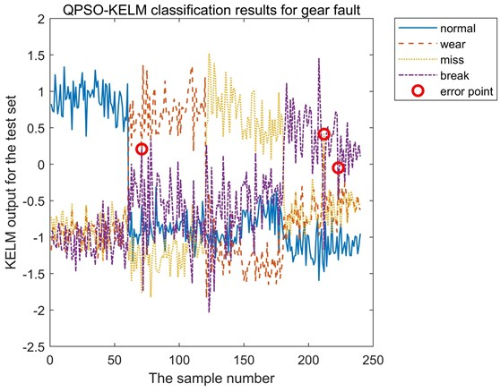 Classification results of gear test dataset based on QPSO-KELM