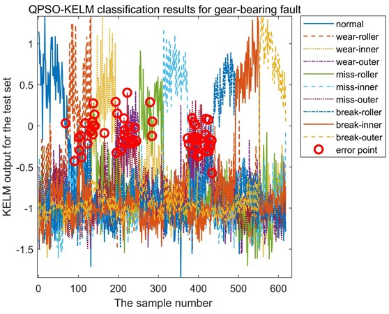 Classification results of gear-bearing test dataset based on QPSO-KELM