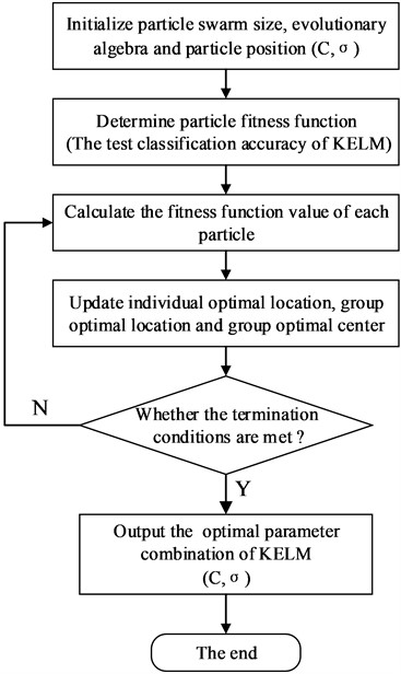Modeling flow chart of QPSO-KELM