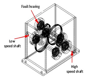 The structure of gearbox