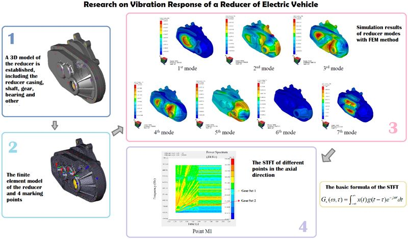 Research on vibration response of a reducer of electric vehicle