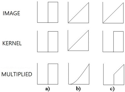 Effects of kernel resembling original functions on one-dimensional coordinate: a) black and white image; b) and c) gray image