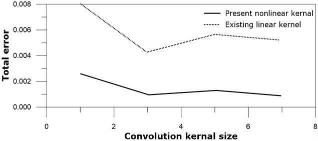 Total error versus kernel size: real line – present nonlinear kernel;  dotted line – existing linear kernel
