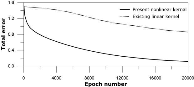 Total error versus iteration number: real line – present nonlinear kernel;  dotted line – existing linear kernel