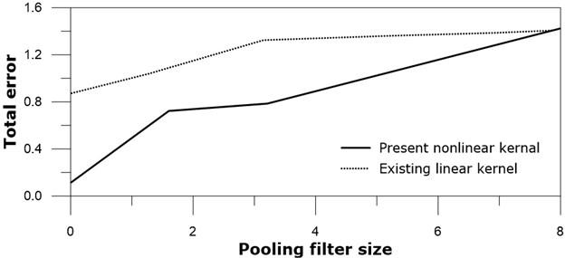 Total error versus pooling size: real line – present nonlinear kernel;  dotted line – existing linear kernel