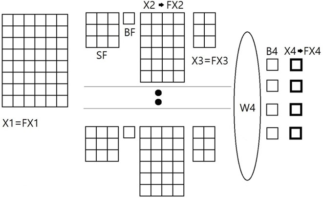 SNN architecture to be considered: X1 – input image pixel matrix; FX1 – transferred X1 by linear function; SF – subtraction kernel coefficient matrix; BF – bias of subtraction kernel; X2 – feature map; FX2 – transferred X2 with sigmoid function; X3 – feature map after pooling; FX3 – transferred X3 by linear function; W4 – weights between fully connected layer and the output layer; B4 – bias between  the fully connected layer and the output; X4 – output before activation function;  FX4 – output after sigmoid activation function