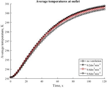 Time relationships of average temperatures in the outlet at four different values of the ventilation rate 0, 0.2, 0.4 and 0.8 dm3min-1