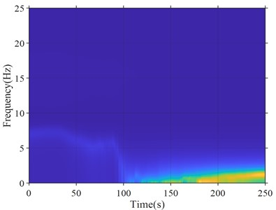 Station IBRO14: a) instantaneous spectrum ratio; b) acceleration time history,  instantaneous frequency and Instantaneous damping ratio curves