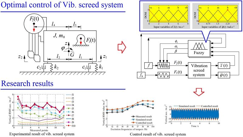Experimental research and optimal control of vibration screed system (VSS) based on fuzzy control