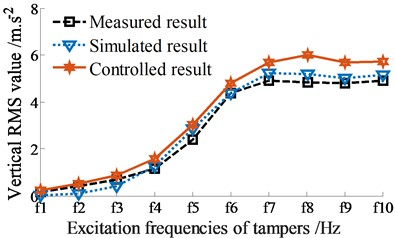 RMS acceleration responses at centre of gravity of screed without excitation of fs1 (fs1= 0 Hz)