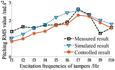 RMS acceleration responses at centre of gravity of screed with excitation of fs2 (fs2= 22.5 Hz)