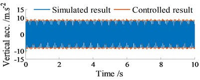 Acceleration responses at centre of gravity of screed without excitation of fs1 (fs1= 0 Hz)