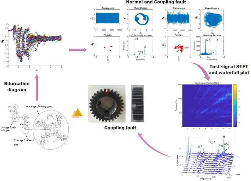 Analysis of coupling fault correlation and nonlinear vibration of multi-stage gear transmission system