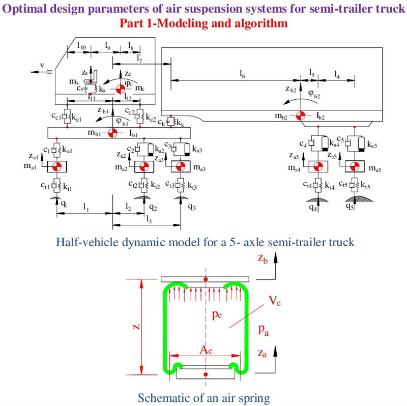 Optimal design parameters of air suspension systems for semi-trailer truck. Part 1: modeling and algorithm