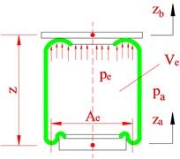 Suspension dynamic model