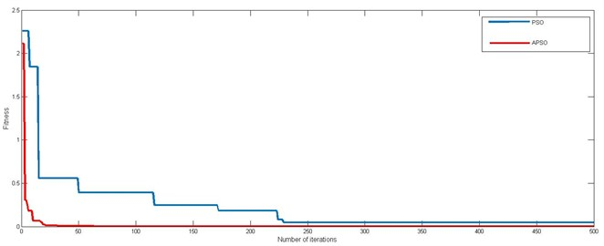Griewank function and comparison between PSO and APSO