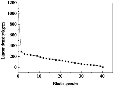 Linear mass density and stiffness distribution