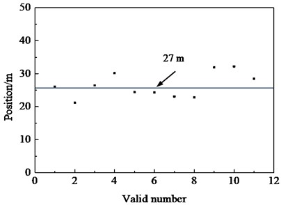 Distribution of excitation devise under uniaxial single point loading