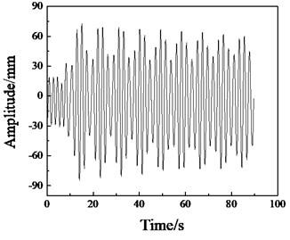 Simulation curve of amplitude change