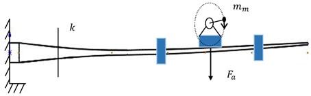 Uniaxial fatigue excitation model