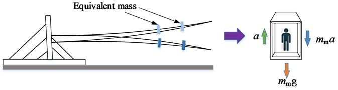 Force model