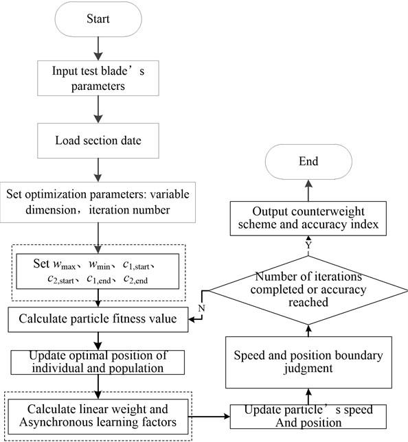 Program design of single fatigue loading test