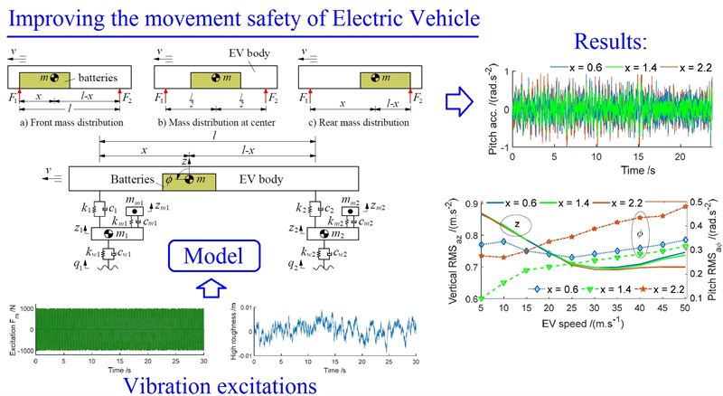 Effect of electric battery mass distribution on electric vehicle movement safety