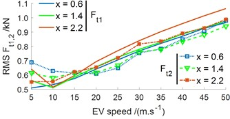 Effect of the battery mass distribution under various velocities of the EV traveling