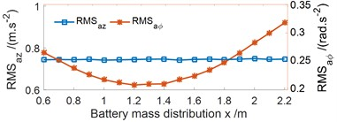 Effect of the battery mass distribution with the various x values on the EV floor