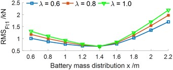 Effect of the ratio between the battery mass and EV body mass under the various x values
