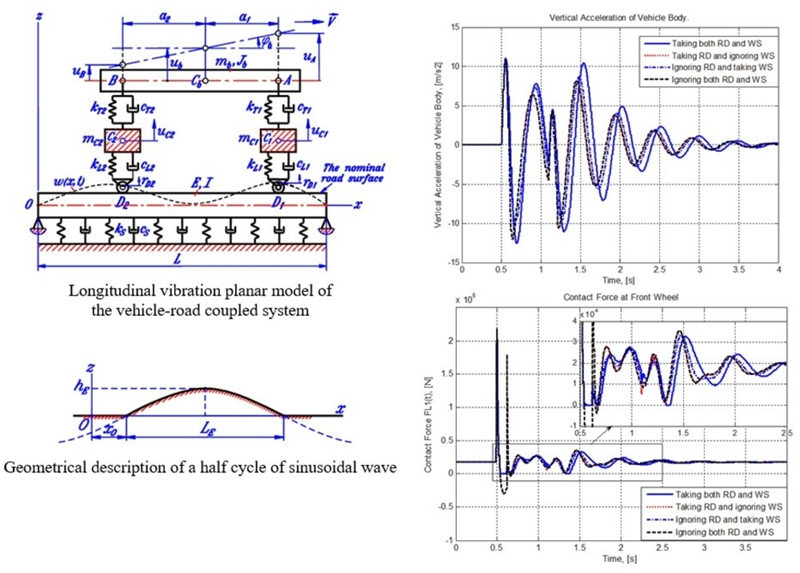 Consideration of longitudinal vibration of automobiles in planar model with taking road deformation and loss of contact into account